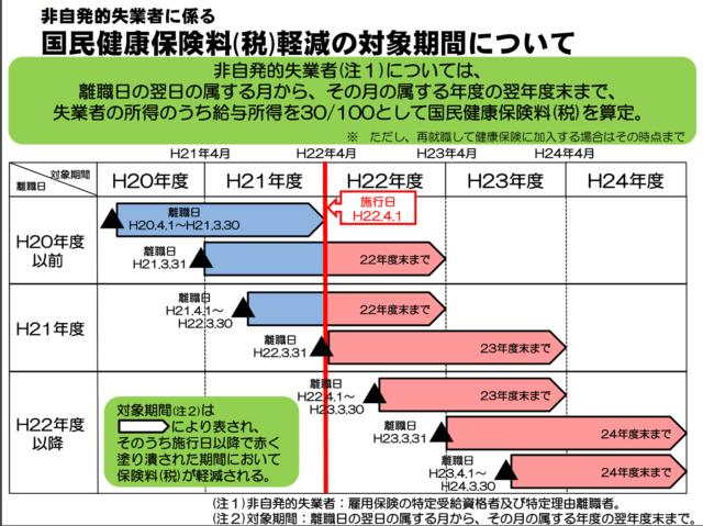 非自発的な失業に係る国民健康保険料(税)軽減の対象期間(厚生労働省資料)
