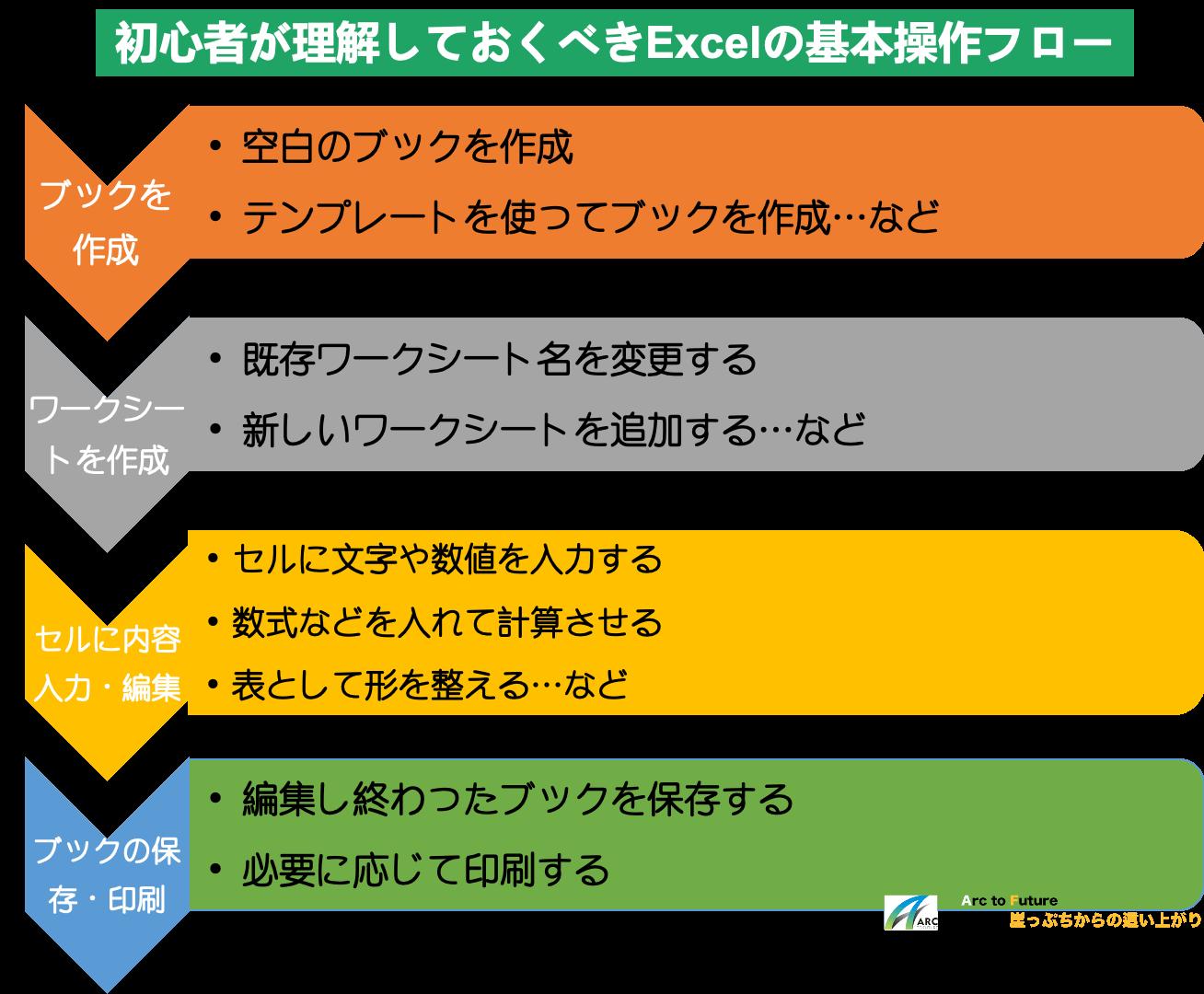 初心者が理解しておくべきExcelの基本操作フロー:ブックの作成→ワークシートの作成→セルの編集→ブックの保存・印刷