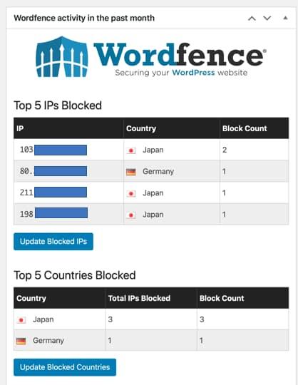 「Wordfence Security」プラグイン:Top 5 IPs Blocked