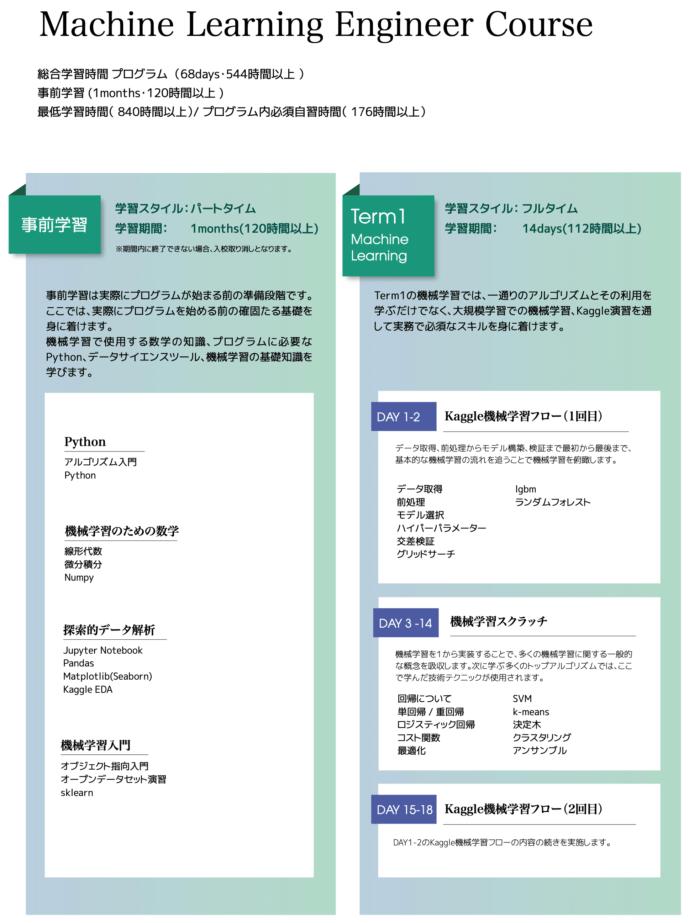 DIVE INTO CODE機械学習エンジニアカリキュラム(前半)